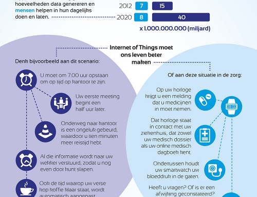 Intermax Infographic Internet of Things